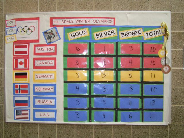 superb Olympic Bulletin Board Ideas Part - 8: Winter Olympic Medal Count Image