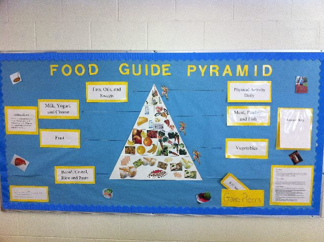Food Guide Pyramid Image